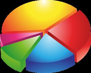 https://pixabay.com/en/pie-chart-diagram-statistics-parts-149727/